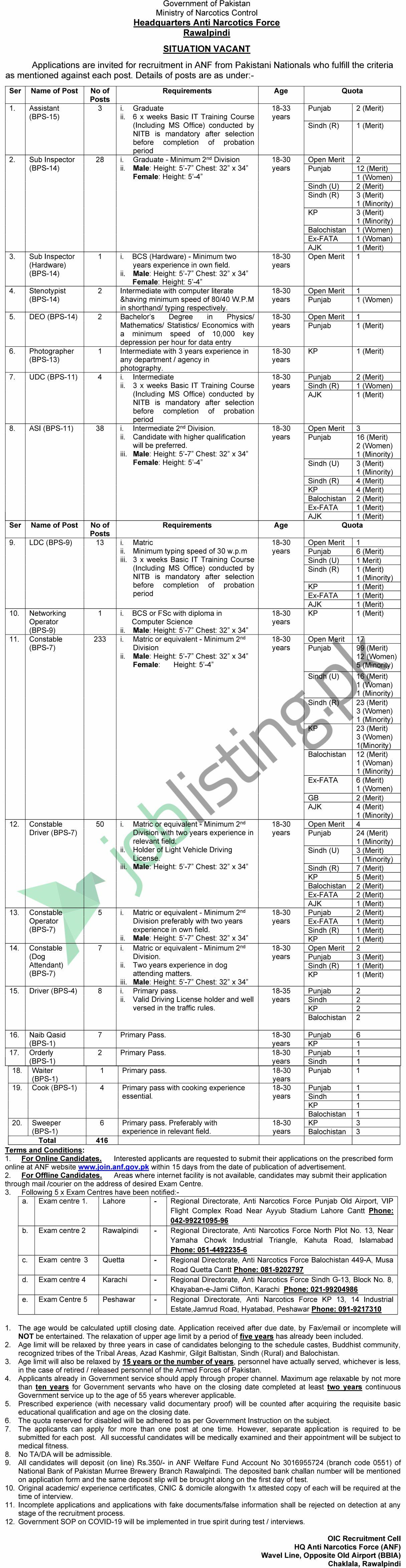 Anti Narcotics Force Jobs 2020 Advertisement